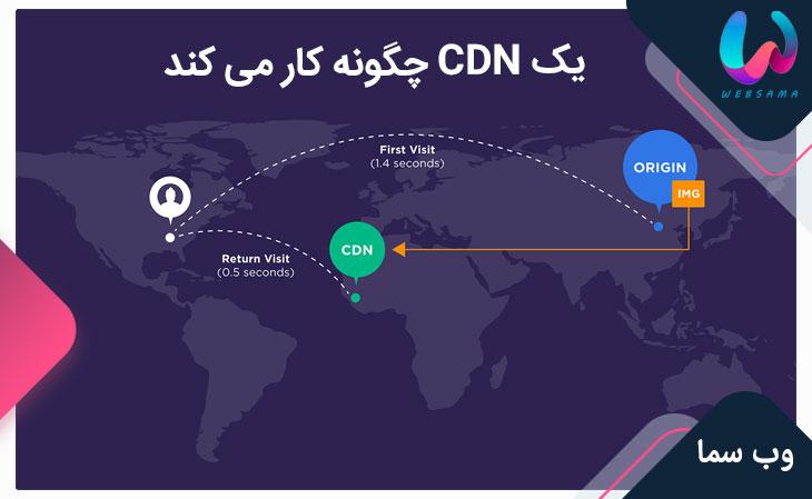 یک CDN چگونه کار می کند؟