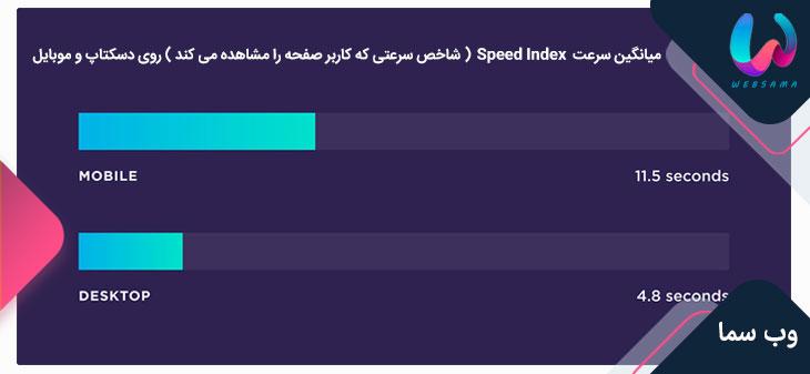 میانگین سرعت Speed Index روی دسکتاپ و موبایل