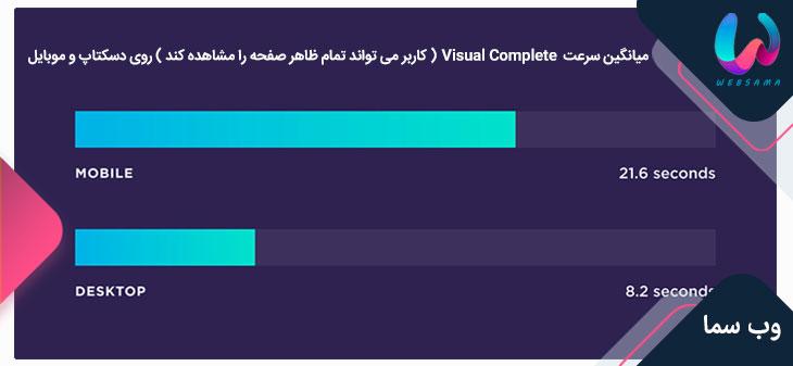 میانگین سرعت Visual Complete روی دسکتاپ و موبایل