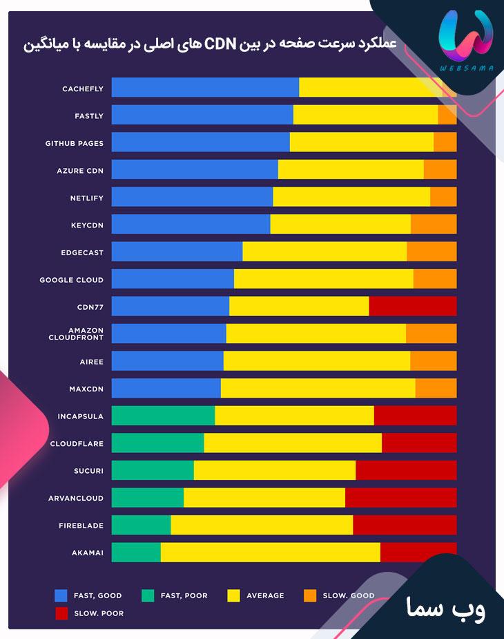 عملکرد سرعت صفحه در بین CDN های اصلی در مقایسه با میانگین