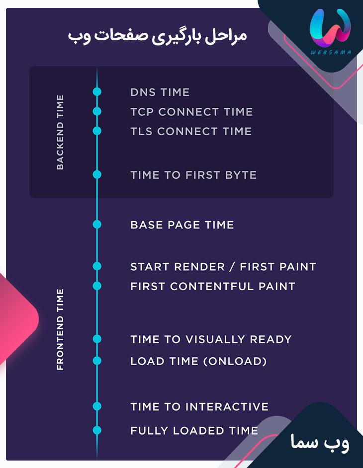مراحل بارگیری صفحات وب