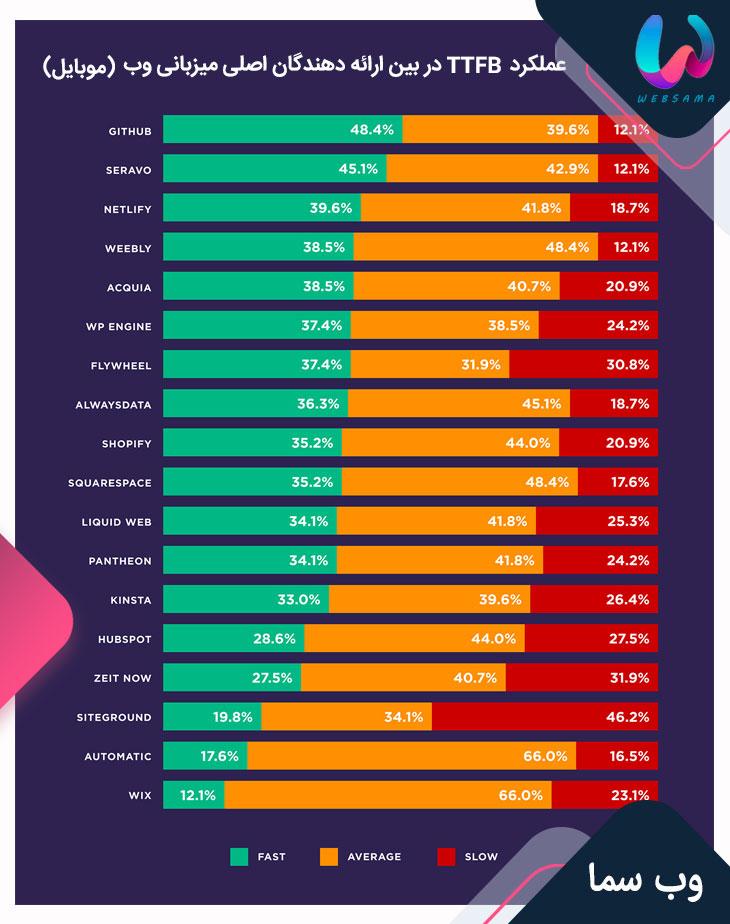 عملکرد TTFB در بین ارائه دهندگان اصلی میزبانی وب روی موبایل