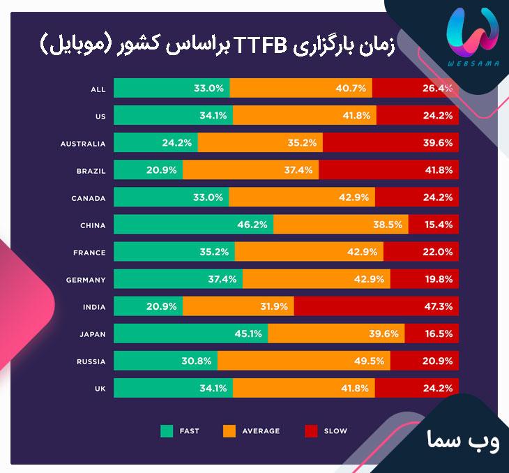 زمان بارگزاری TTFB بر اساس کشور روی موبایل