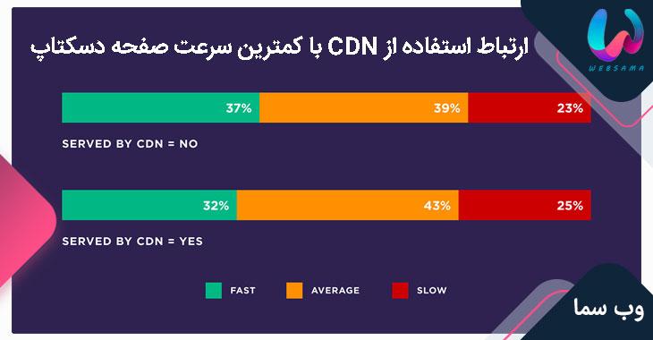 ارتباط استفاده از CDN با کمترین سرعت صفحه دسکتاپ