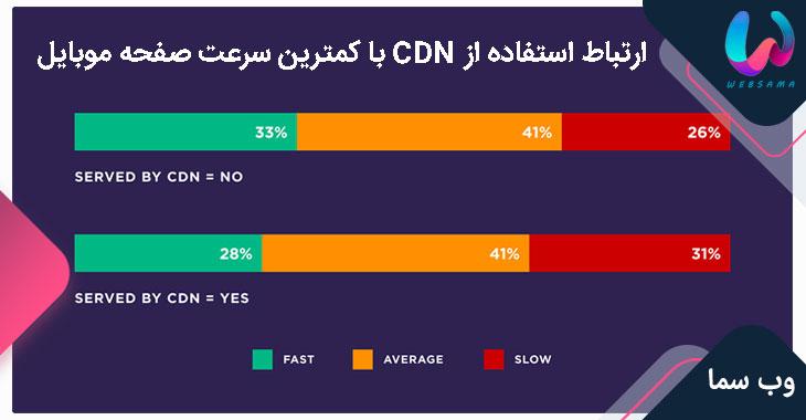 ارتباط استفاده از CDN با کمترین سرعت صفحه موبایل